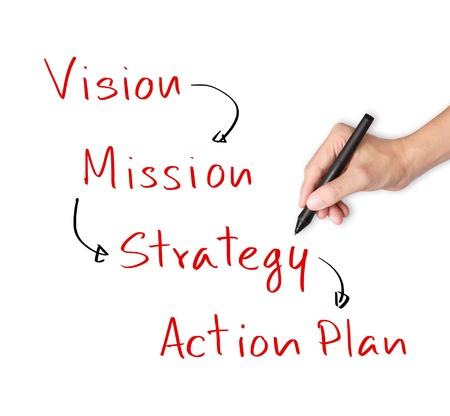 plan de accion: mano negocio de la escritura de procesos de negocio concepto visión - misión - estrategia - un plan de acción