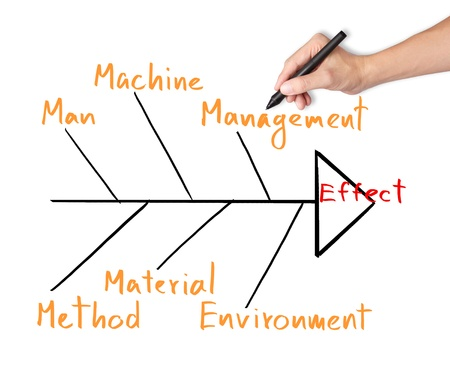 cause and effect: business hand draw and analyze on cause  effect diagram or fish bone diagram Stock Photo