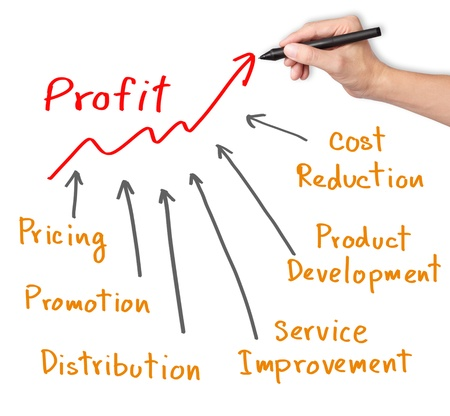 cost reduction: business hand writing profit improvement by marketing strategy   pricing - promotion - product development - service improvement - cost reduction - distribution