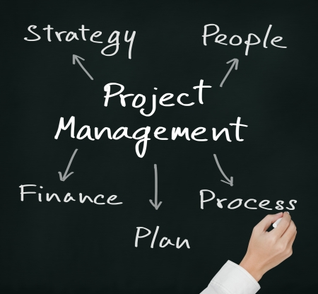 project management: business hand writing project management concept strategy - people - finance - plan - process Stock Photo