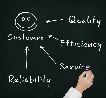 ビジネス手の品質、効率、サービス、信頼性のコンセプトを書き込む作る幸せな顧客 写真素材