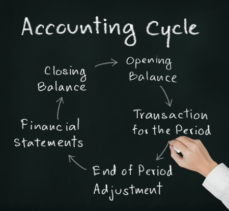 financial statements: business hand writing accounting cycle Stock Photo