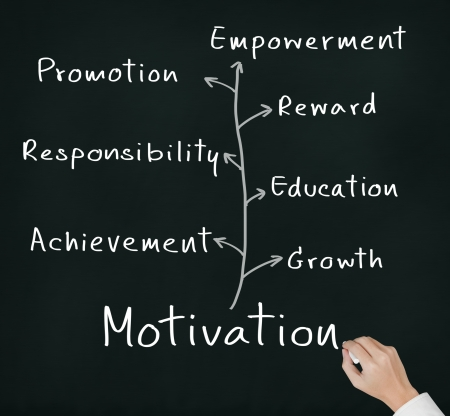 motivate: business hand writing person or employee motivation concept