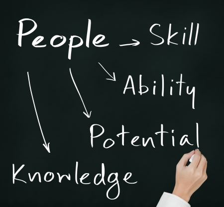 business hand writing people management concept skill -\ ability - potential - knowledge