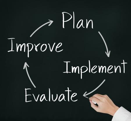 implement: miglioramento scrittura mano d'affari cerchio del piano - attuazione - valutazione - migliorare l'