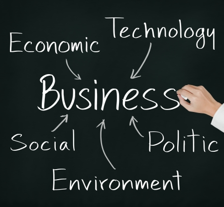 politic: business hand writing five external factors   social - technology - economic - politic - environment    which effect to business