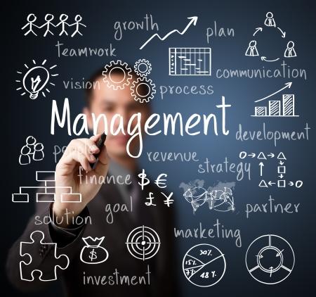 zakenman schrijven beheersplan