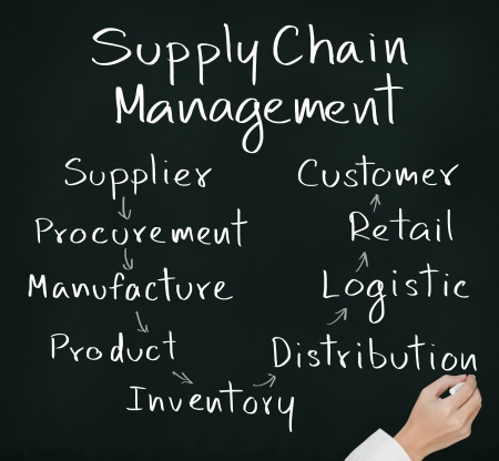 business hand writing supply chain management concept by flow from supplier to customer photo
