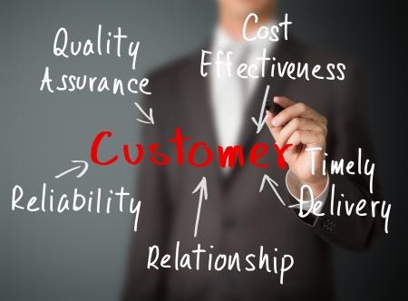 customer relationship: business man writing customer  access concept Stock Photo