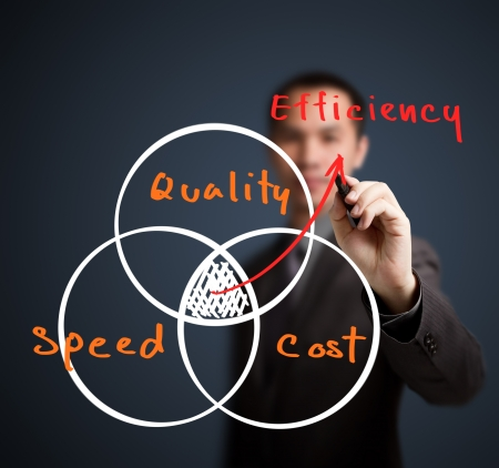 business man writing efficiency concept by quality cost and speed photo
