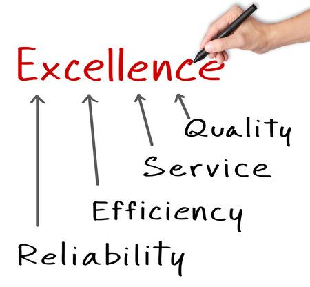 ビジネス手書きの卓越した品質、サービス、効率および信頼性の概念