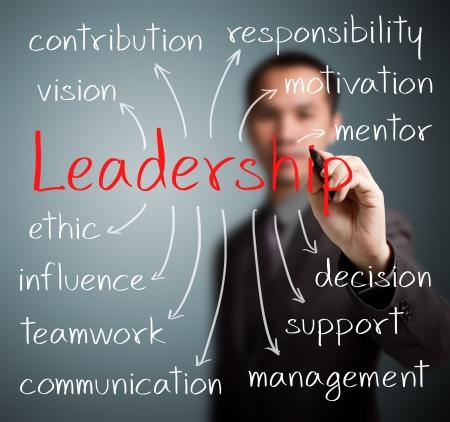 リーダーシップの概念を書くビジネス男