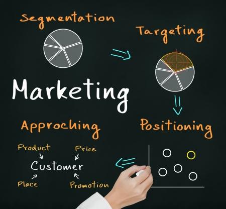 gestion empresarial: escritura de la mano concepto de negocio proceso de comercialización