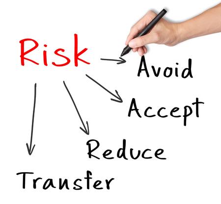 concepto de gestión de riesgos de escritura a mano de evitar - transferencia - aceptar - reducir Foto de archivo