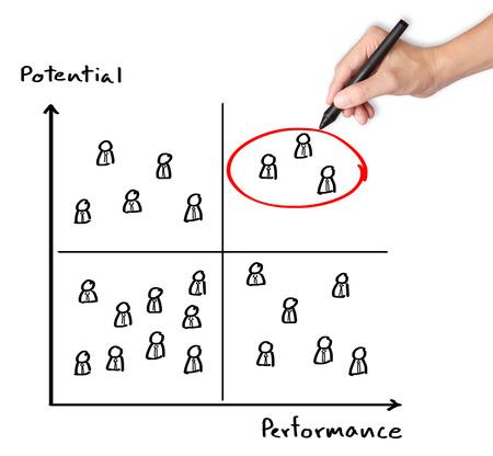 humain main gestionnaire de ressources sélectionnant haute performance et haute personne potentielle