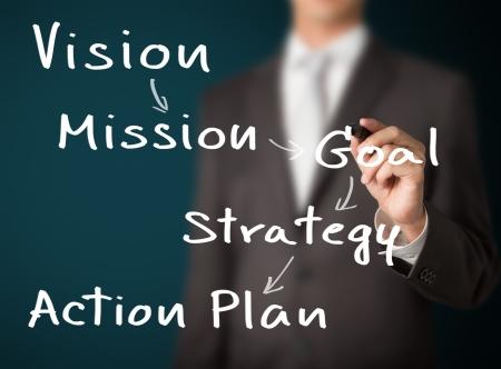 plan de accion: modelo de negocios hombre de negocios por escrito concepto Foto de archivo