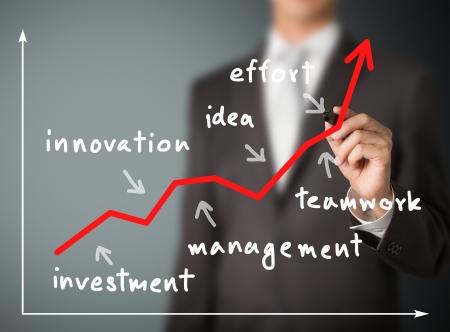 Geschäftsmann schriftlich Erfolg Graph mit Faktor Investition - Innovation - Management - Idee - Teamwork - Aufwand