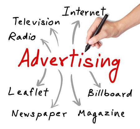 homme d'affaires écrit canaux de publicité