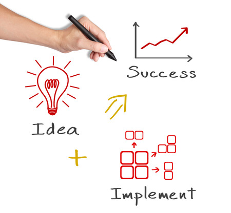 business hand writing concept of idea with implementation make success Stock Photo