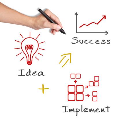 écrit de la main d'affaires notion de l'idée mise en ?uvre font le succès