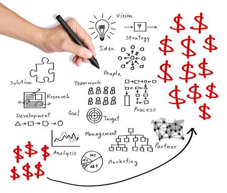processus d'affaires de profits par écrit de la main d'affaires