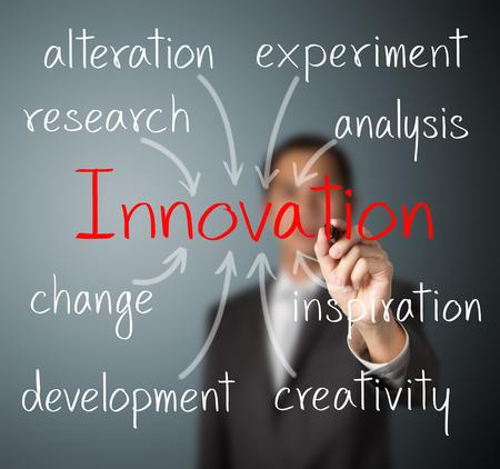 技術革新の概念を書くビジネス男