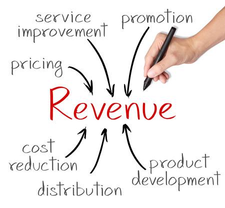 ビジネス手書きのマーケティング戦略で収益を得る 写真素材