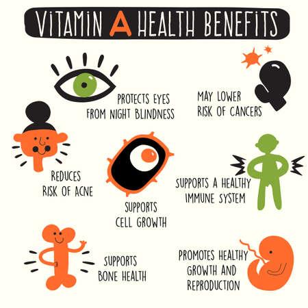 Vitamin A health benefits. Vector cartoon illustration. Infographics.