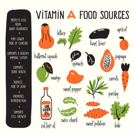 Vector cartoon illustration of Vitamin A sources and information about it benefits. Infographic poster.