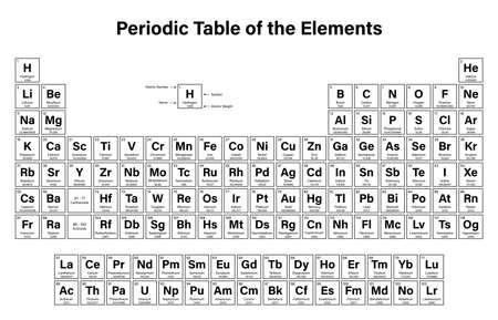 Tabla peridica de los elementos ilustracin del vector muestra el tabla peridica de los elementos ilustracin del vector muestra el nmero atmico smbolo urtaz Gallery