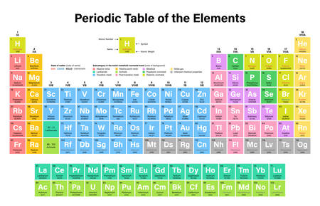 atomic symbol: Periodic Table of the Elements Vector Illustration - shows atomic number, symbol, name, atomic weight, state of matter and element category - including 2016 the four new elements Nihonium, Moscovium, Tennessine and Oganesson Illustration