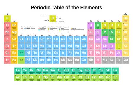 Periodiek systeem van de elementen Vectorillustratie - toont atoomnummer, symbool, naam, atoomgewicht, staat van materie en elementcategorie - inclusief 2016 de vier nieuwe elementen Nihonium, Moscovium, Tennessine en Oganesson Stock Illustratie