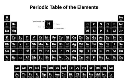 tabla peridica de los elementos ilustracin del vector muestra el nmero atmico smbolo - Tabla Periodica Con Nombre Simbolo Y Numero Atomico