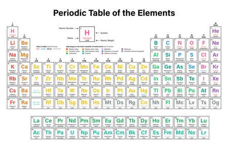 tabla peridica de los elementos vector illustration muestra el nmero atmico el smbolo - Tabla Periodica Con Nombres Y Peso Atomico