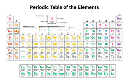 graphic flerovium: Periodic Table of the Elements Vector Illustration - shows atomic number, symbol, name and atomic weight - including 2016 the four new elements Nihonium, Moscovium, Tennessine and Oganesson