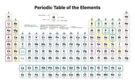 radium: Periodic Table of the Elements Vector Illustration - including 2016 the four new elements Nihonium, Moscovium, Tennessine and Oganesson