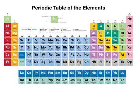 Periodic Table of the Elements Vector Illustration - shows atomic number, symbol, name, atomic weight, state of matter and element category - including 2016 the four new elements Nihonium, Moscovium, Tennessine and Oganesson Illustration