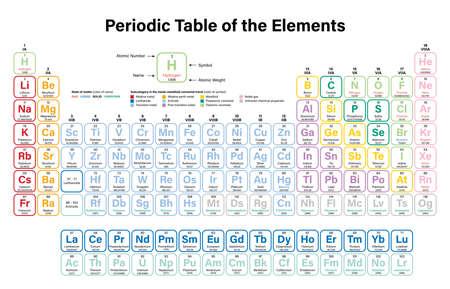 Periodiek systeem der elementen Kleurrijke vectorillustratie - toont atoomnummer, symbool, naam en atoomgewicht - inclusief 2016 de vier nieuwe elementen Nihonium, Moscovium, Tennessine en Oganesson