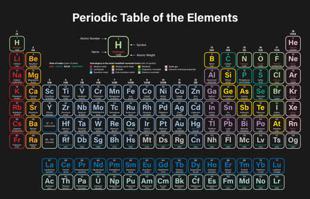 Periodic Table of the Elements Colorful Vector Illustration - shows atomic number, symbol, name and atomic weight - including 2016 the four new elements Nihonium, Moscovium, Tennessine and Oganesson
