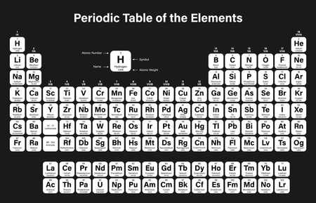 Periodensystem der Elemente Vektorillustration - zeigt Ordnungszahl, Symbol, Name und Atomgewicht - einschließlich 2016 die vier neuen Elemente Nihonium, Moscovium, Tennessine und Oganesson