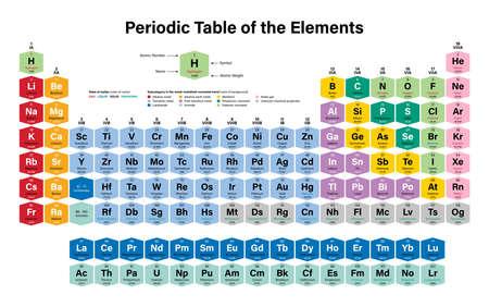 Tableau périodique des éléments Illustration vectorielle colorée - montre le numéro atomique, le symbole, le nom, le poids atomique, l'état de la matière et la catégorie d'élément - y compris 2016 les quatre nouveaux éléments Nihonium, Moscovium, Tennessine et Oganesson