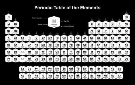 Tableau périodique des éléments Vector Illustration - montre le numéro atomique, le symbole, le nom, le poids atomique, l'état de la matière et la catégorie d'élément - y compris 2016 les quatre nouveaux éléments Nihonium, Moscovium, Tennessine et Oganesson Vecteurs