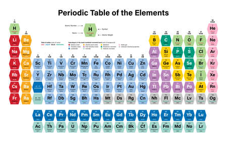 Periodic Table of the Elements Colorful Vector Illustration - shows atomic number, symbol, name, atomic weight, state of matter and element category Ilustração