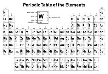 Periodiek systeem der elementen - toont atoomnummer, symbool, naam, atoomgewicht, elektronen per schil, toestand van de materie en elementcategorie