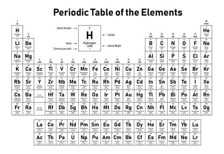 Tabla periódica de los elementos: muestra el número atómico, símbolo, nombre, peso atómico y electrones por capa.