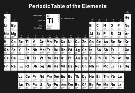 Periodic Table of the Elements - shows atomic number, symbol, name, atomic weight, electrons per shell