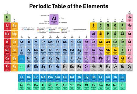 Buntes Periodensystem der Elemente - zeigt Ordnungszahl, Symbol, Name, Atomgewicht, Elektronen pro Schale, Aggregatzustand und Elementkategorie Vektorgrafik