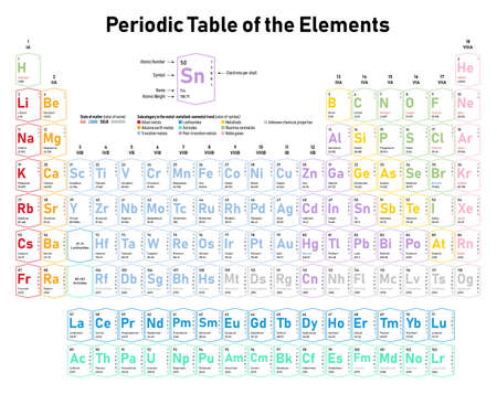 Colorful Periodic Table of the Elements - shows atomic number, symbol, name, atomic weight, electrons per shell, state of matter and element category