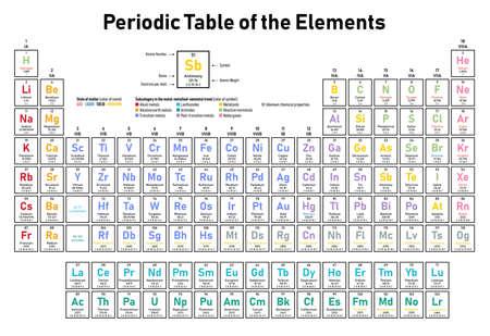 Tabla periódica colorida de los elementos: muestra el número atómico, el símbolo, el nombre, el peso atómico, los electrones por capa, el estado de la materia y la categoría del elemento. Ilustración de vector