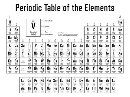 Tableau périodique des éléments - montre le numéro atomique, le symbole, le nom et le poids atomique